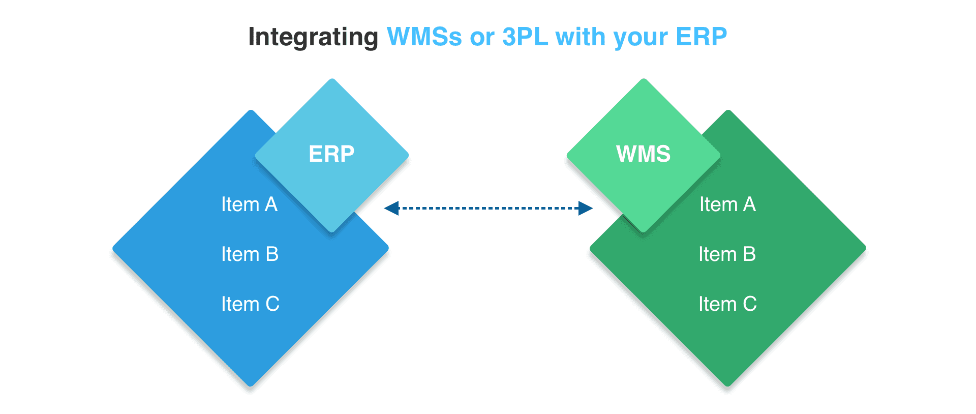 EPR-integrated WMS