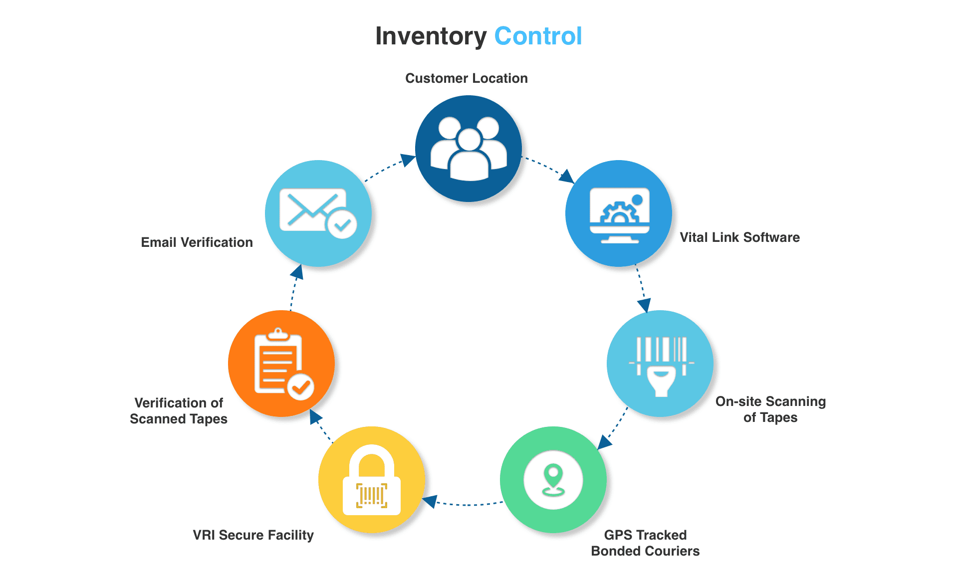 Warehouse software for management, inventory, accounting and
