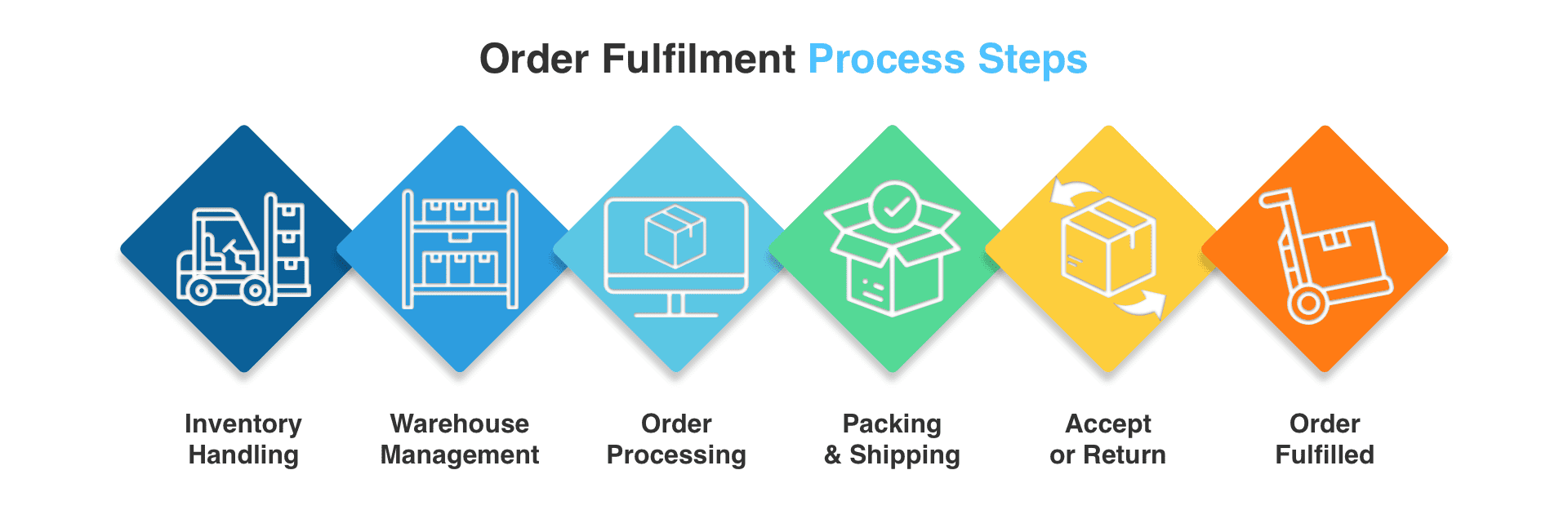 fulfillment management software