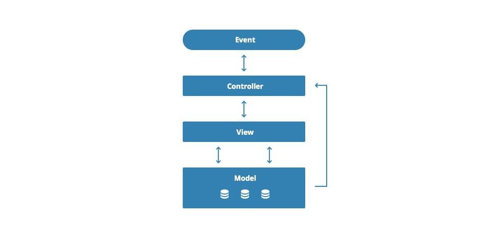 Pros and Cons of Angular Web App Development | DDI Development
