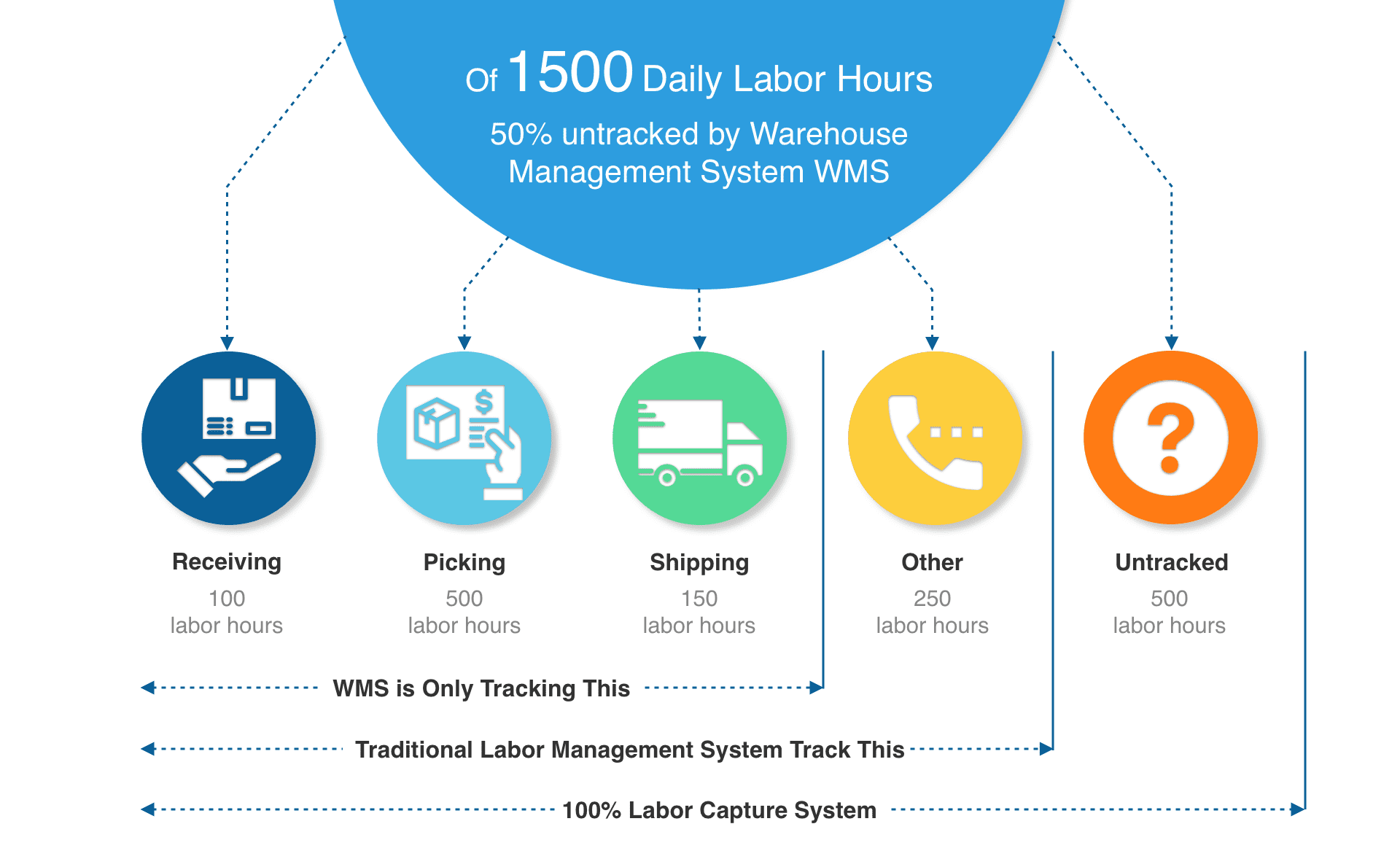 Labor Management software