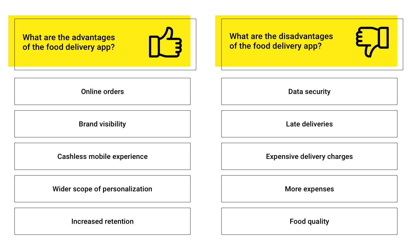 advantages and disadvantages of the food delivery app