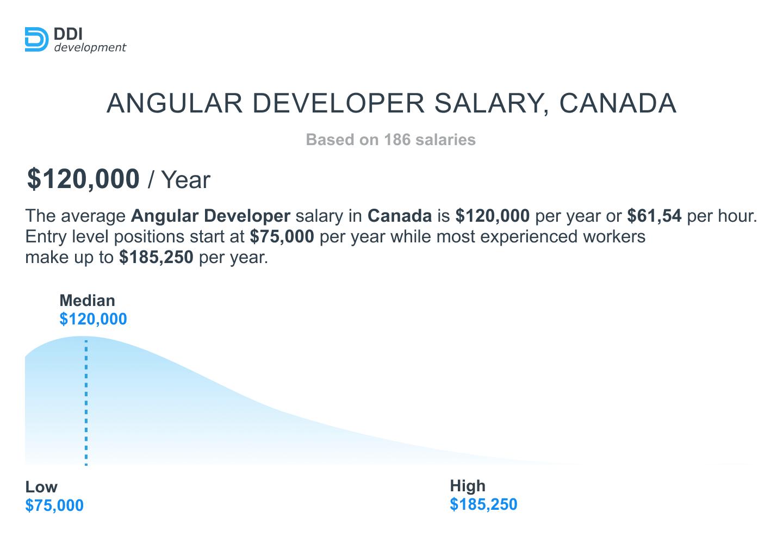 Angular Developer Salary in Canada