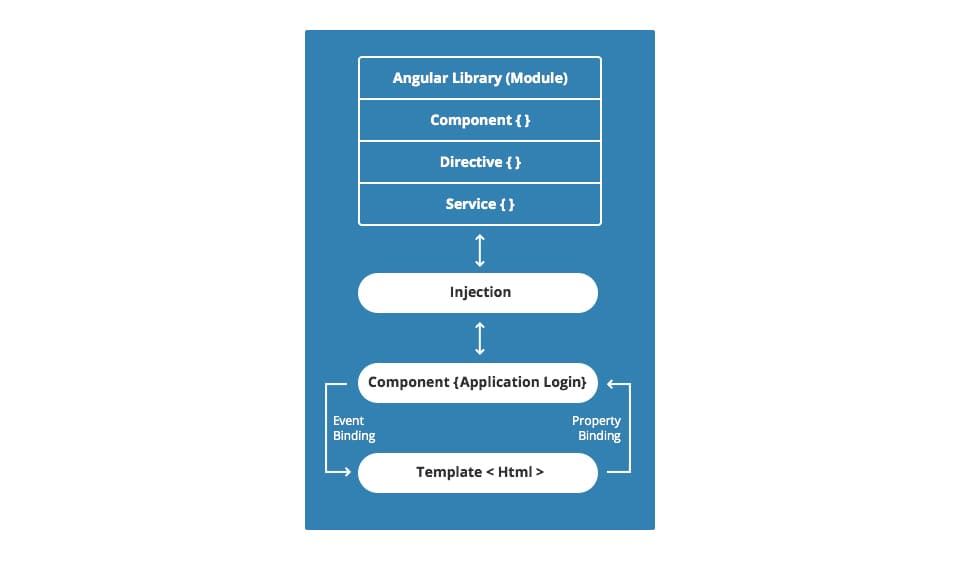 angular library