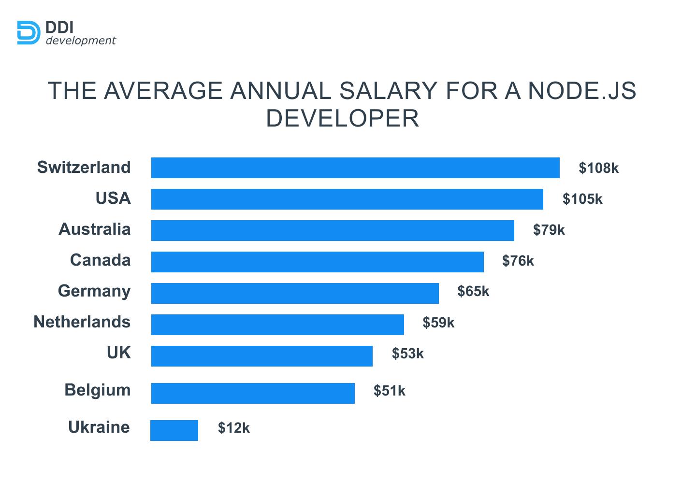 Salary comparison