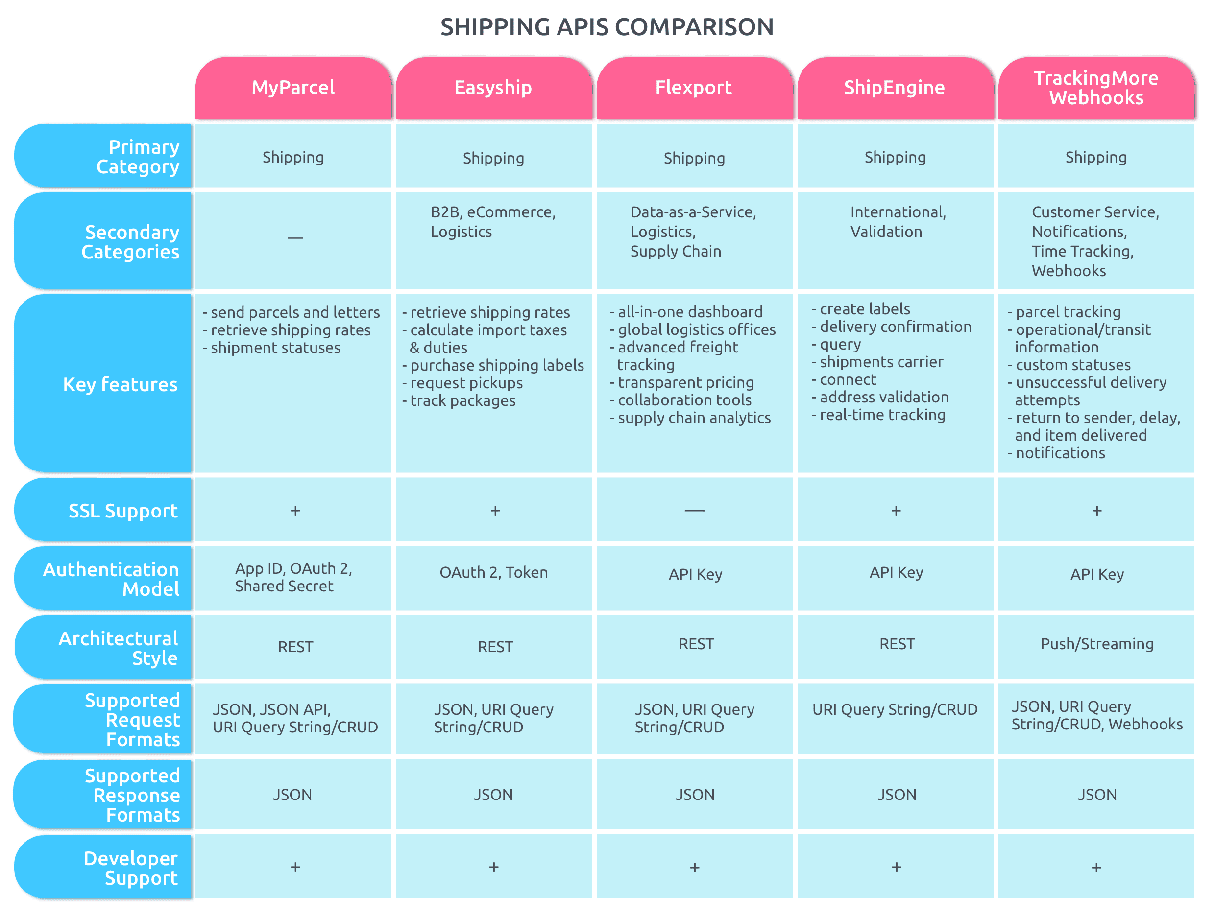 top 5 shipping APIs