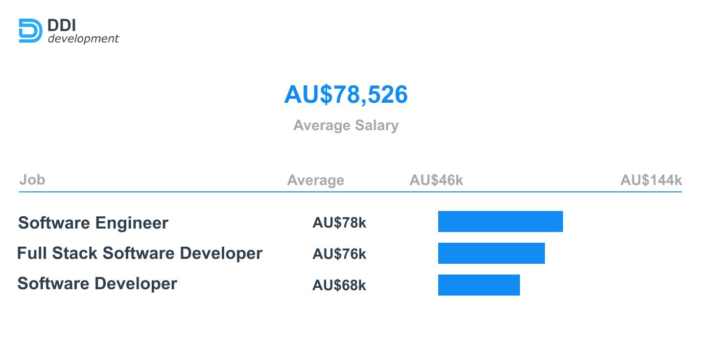 Node.js Developer salary in Australia