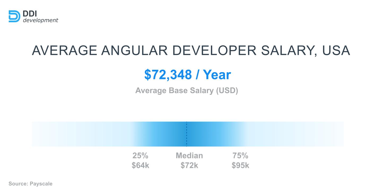 average angular developer salary 2021