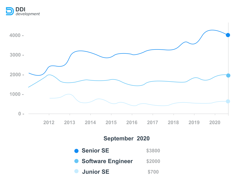 Salaries of Ukrainian Python developers