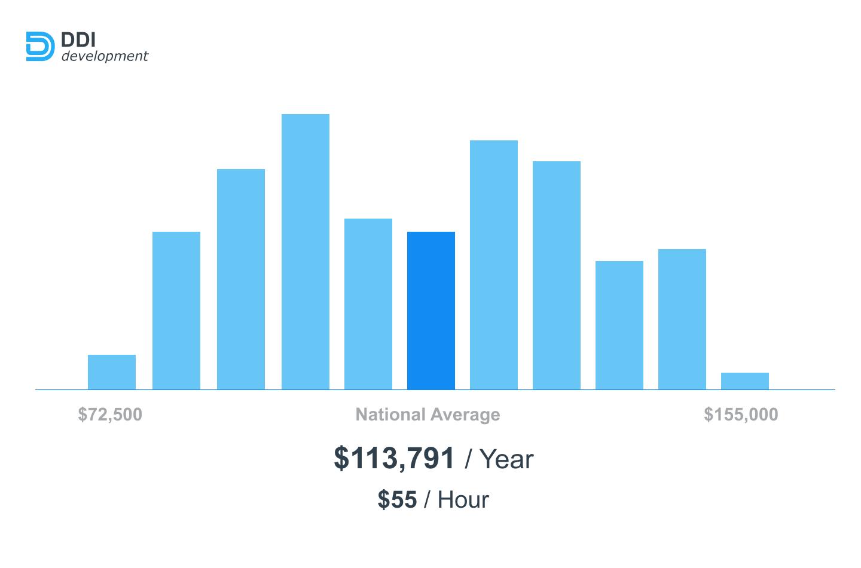 Node.Js Developer salaries in the U.S