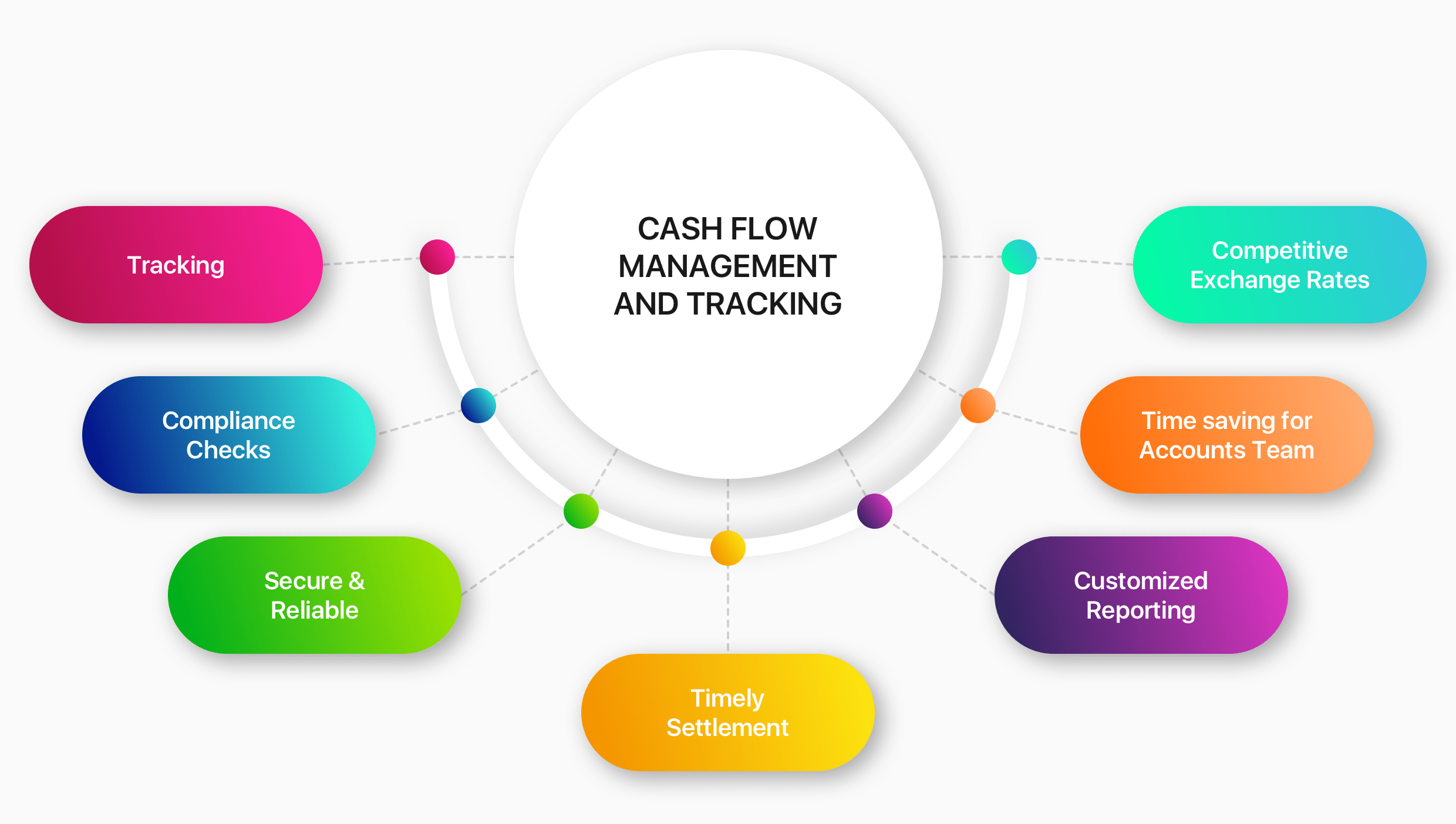 Cash Flow Management and Tracking feature