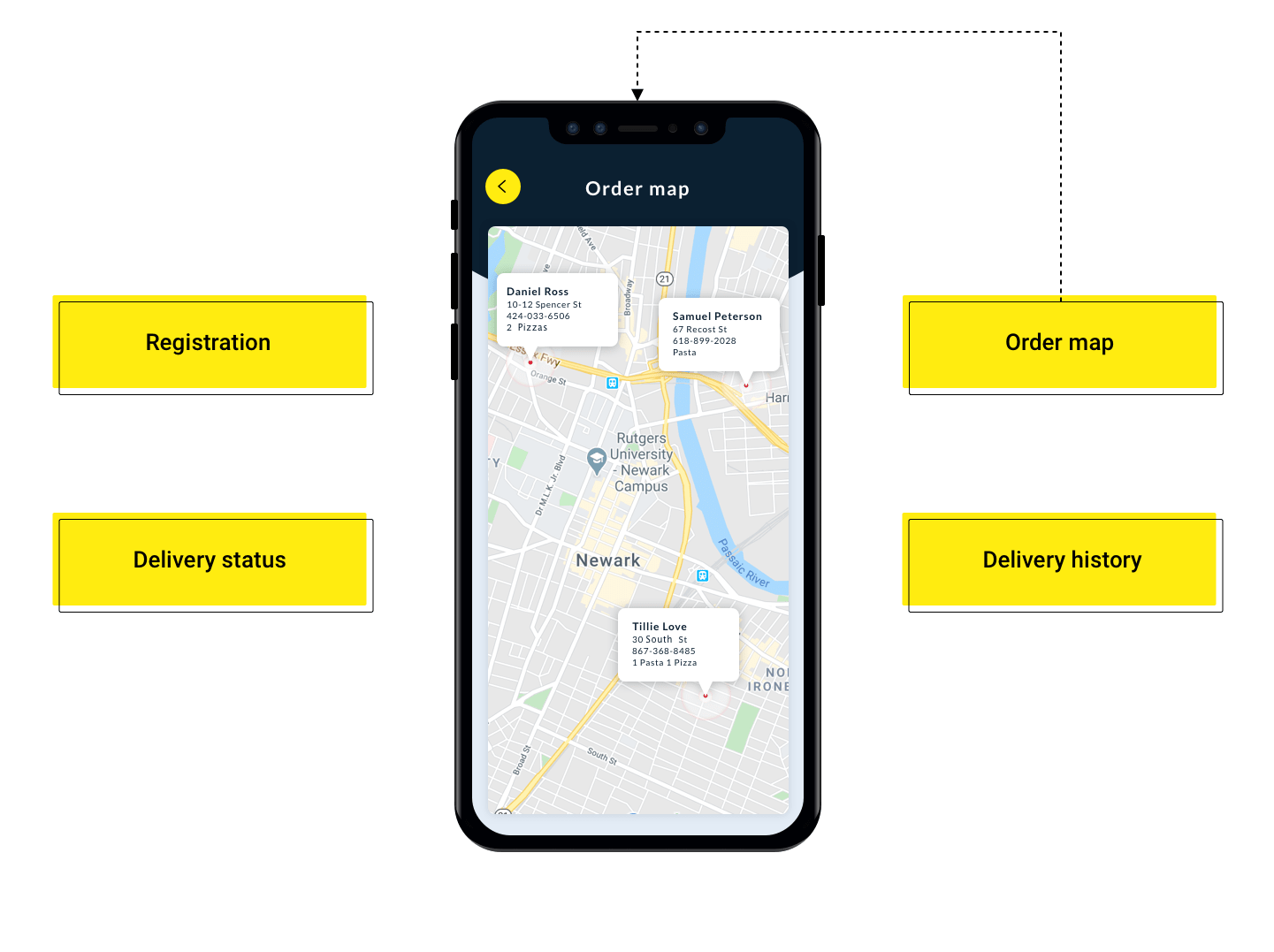 Courier Panel of the Food Delivery Application