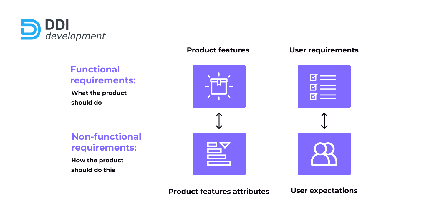 define functional and non functional requirements