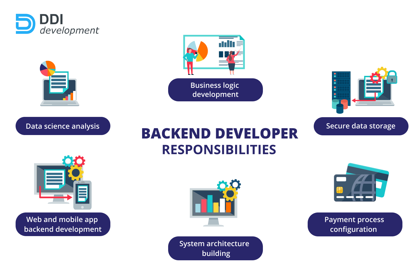 dackend developer responsibilities