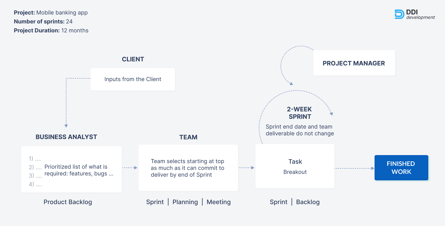 Development of the mobile banking app