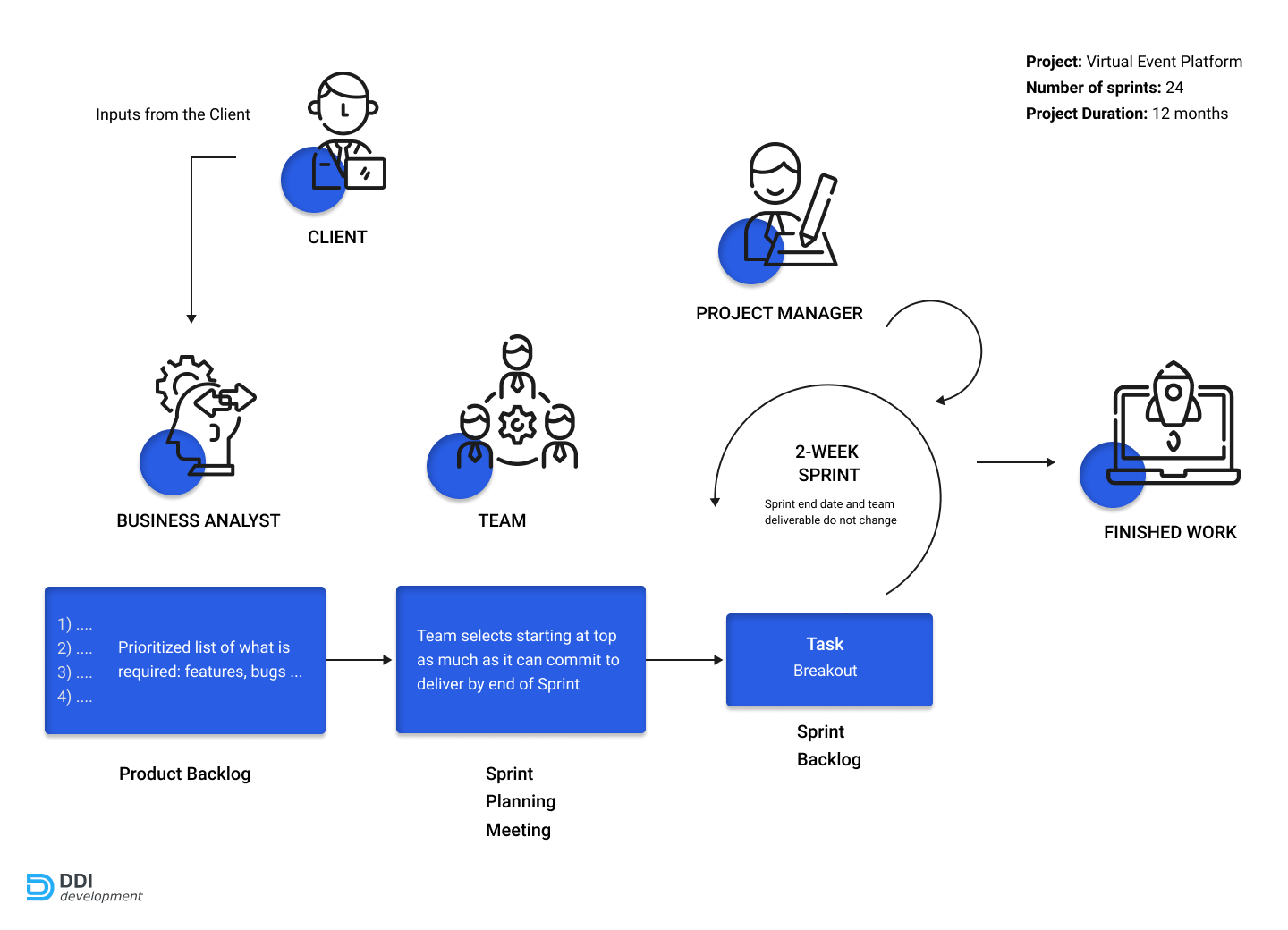 development process of the virtual event platform