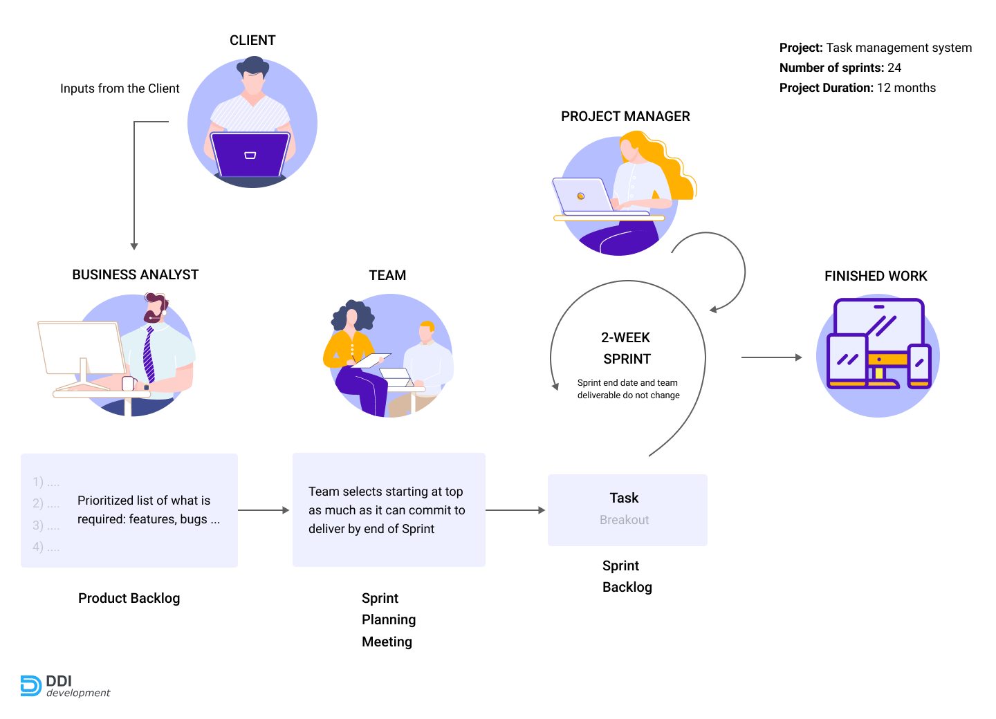 Development process of the task management platform