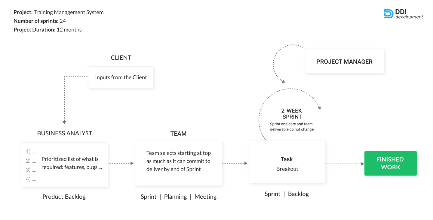 development process of the TMS