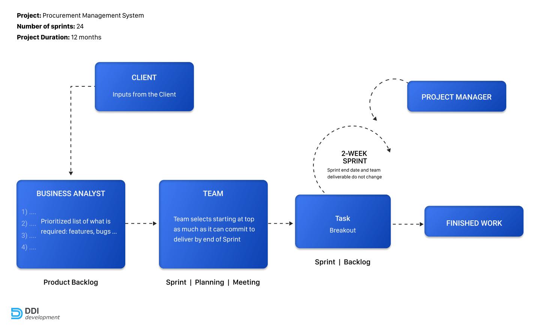 development process of the procurement management system