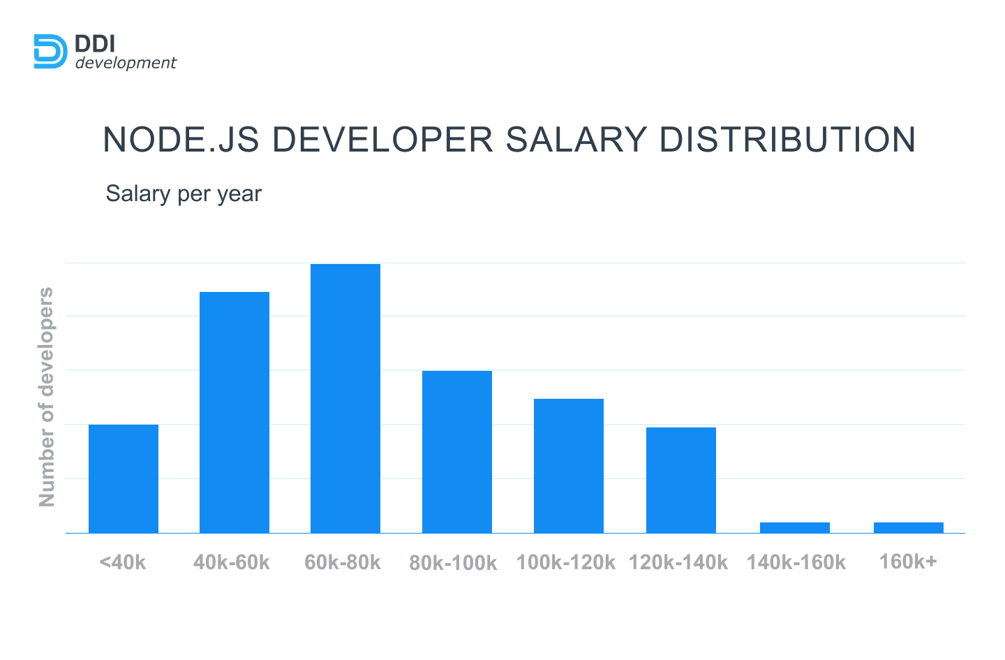 Remote Node.js Developer salary in the world