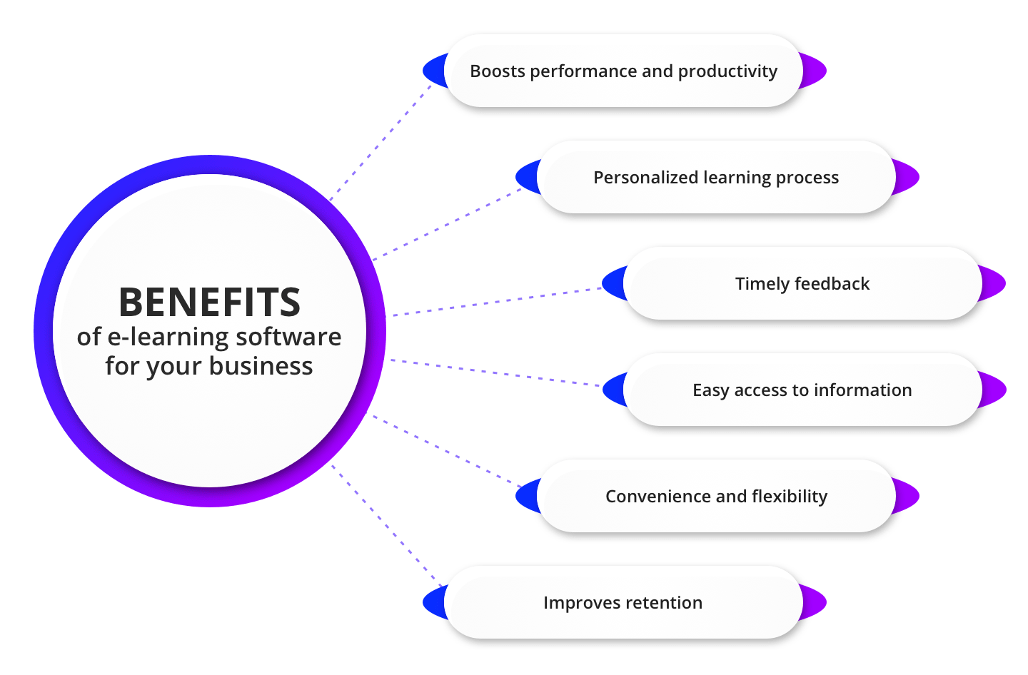 Benefits of e-learning software