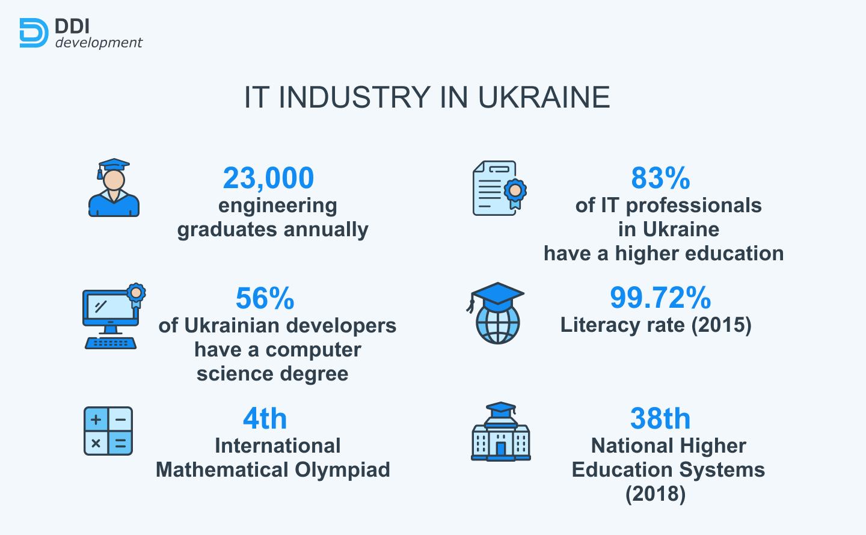 tech education for Ukrainian software developers