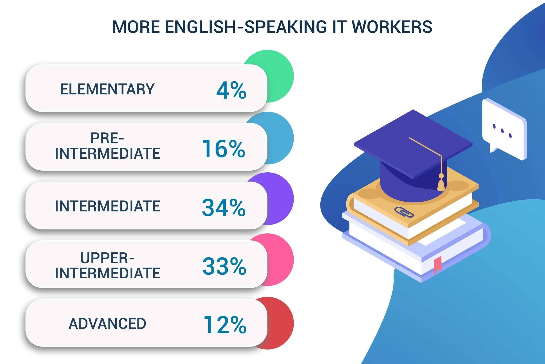 english-speaking software engineers