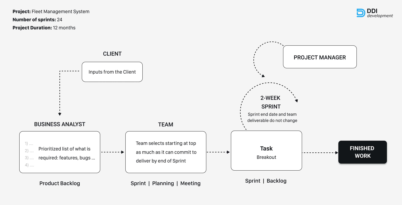 development process of the fleet management platform