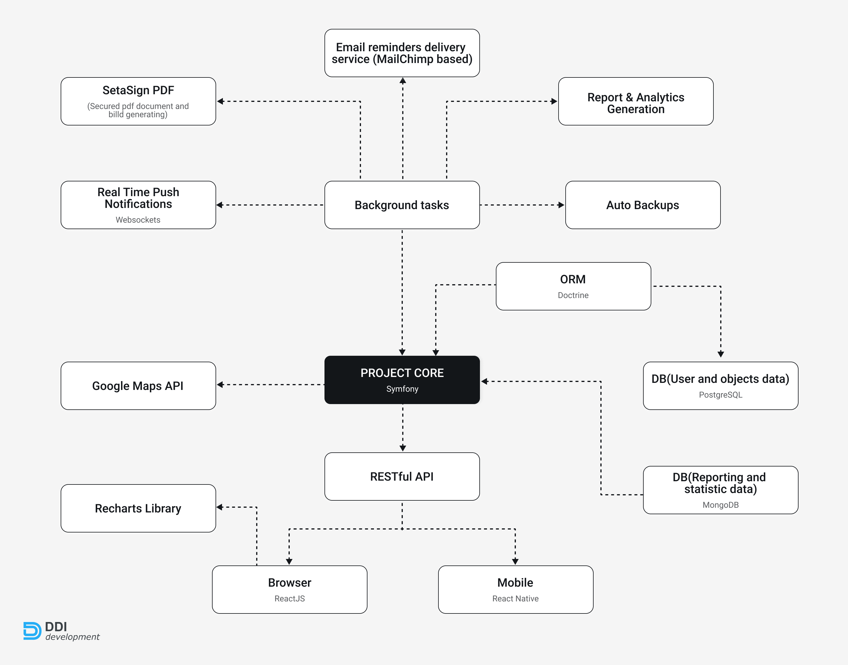 project structure of the fleet management system