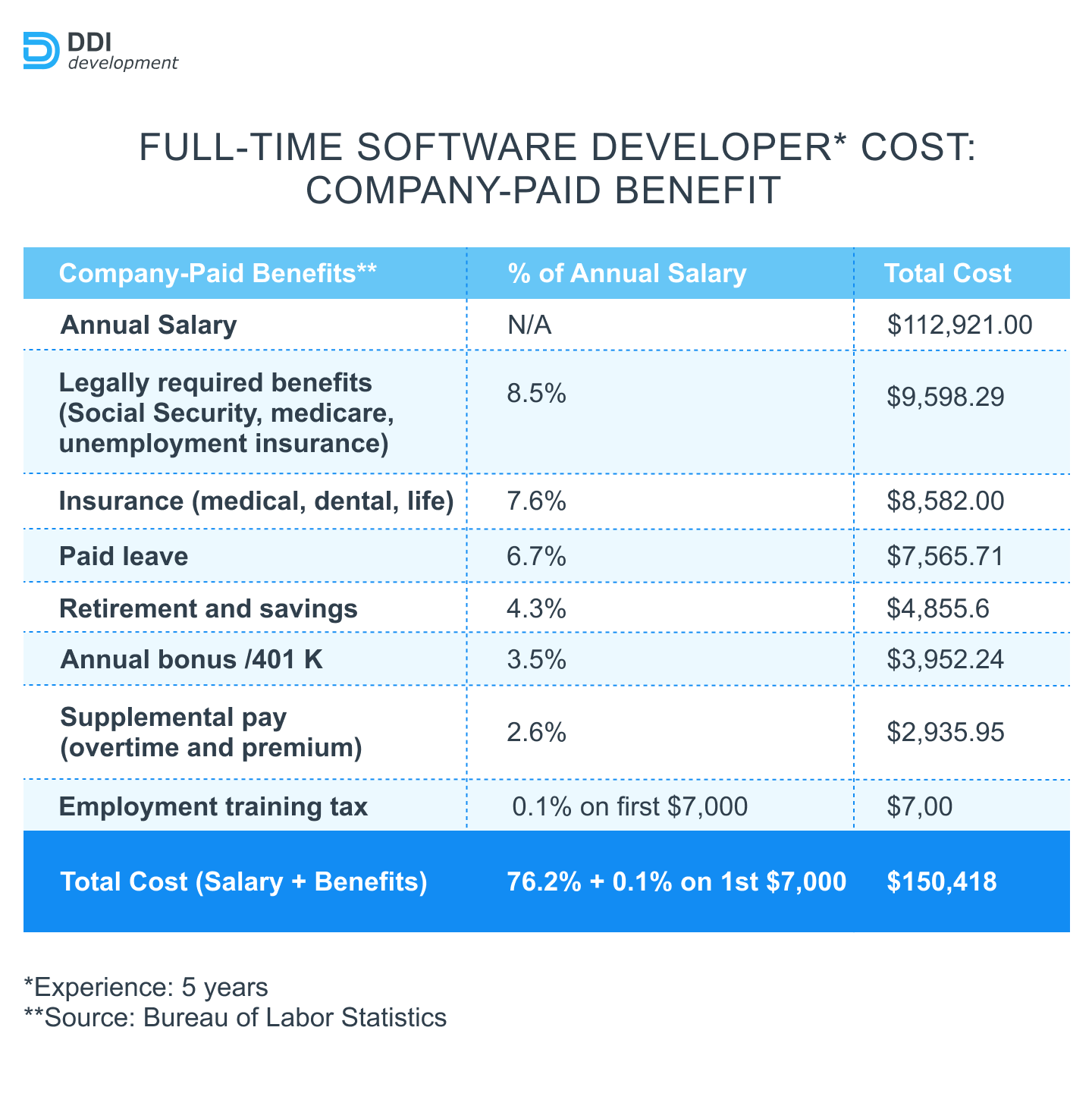 Full-time software developer cost