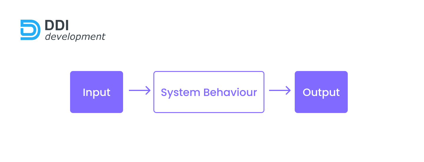 What are Functional Requirements?