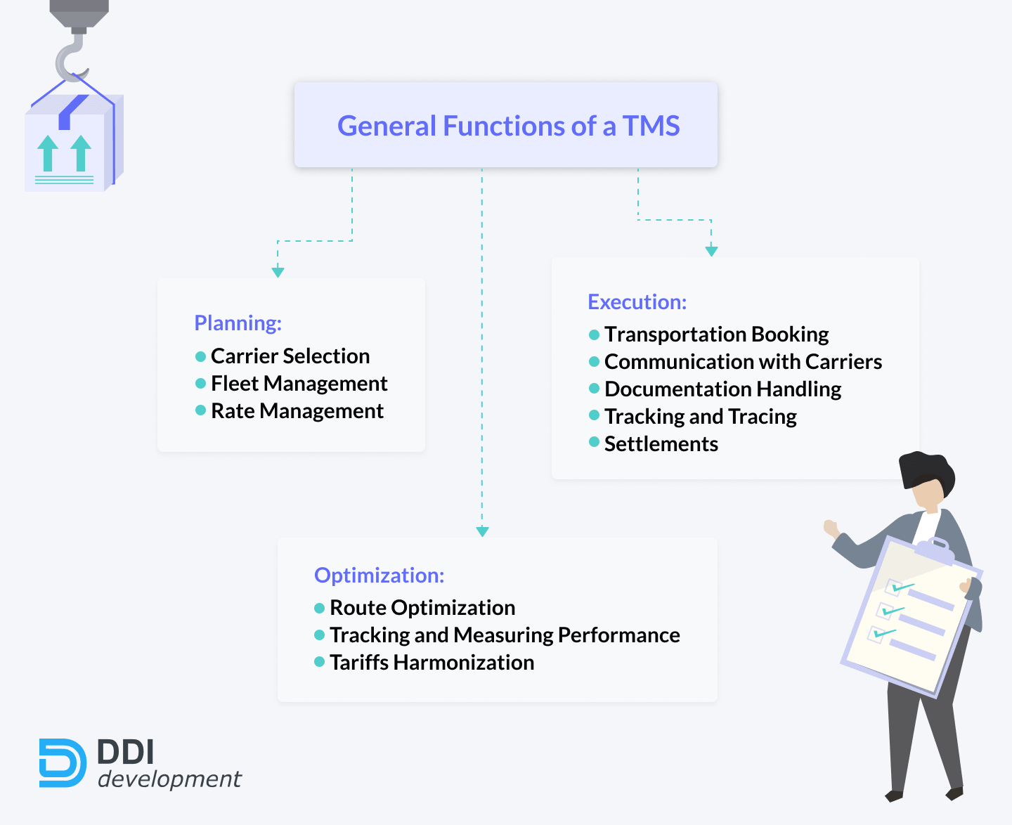 main functions of TMS