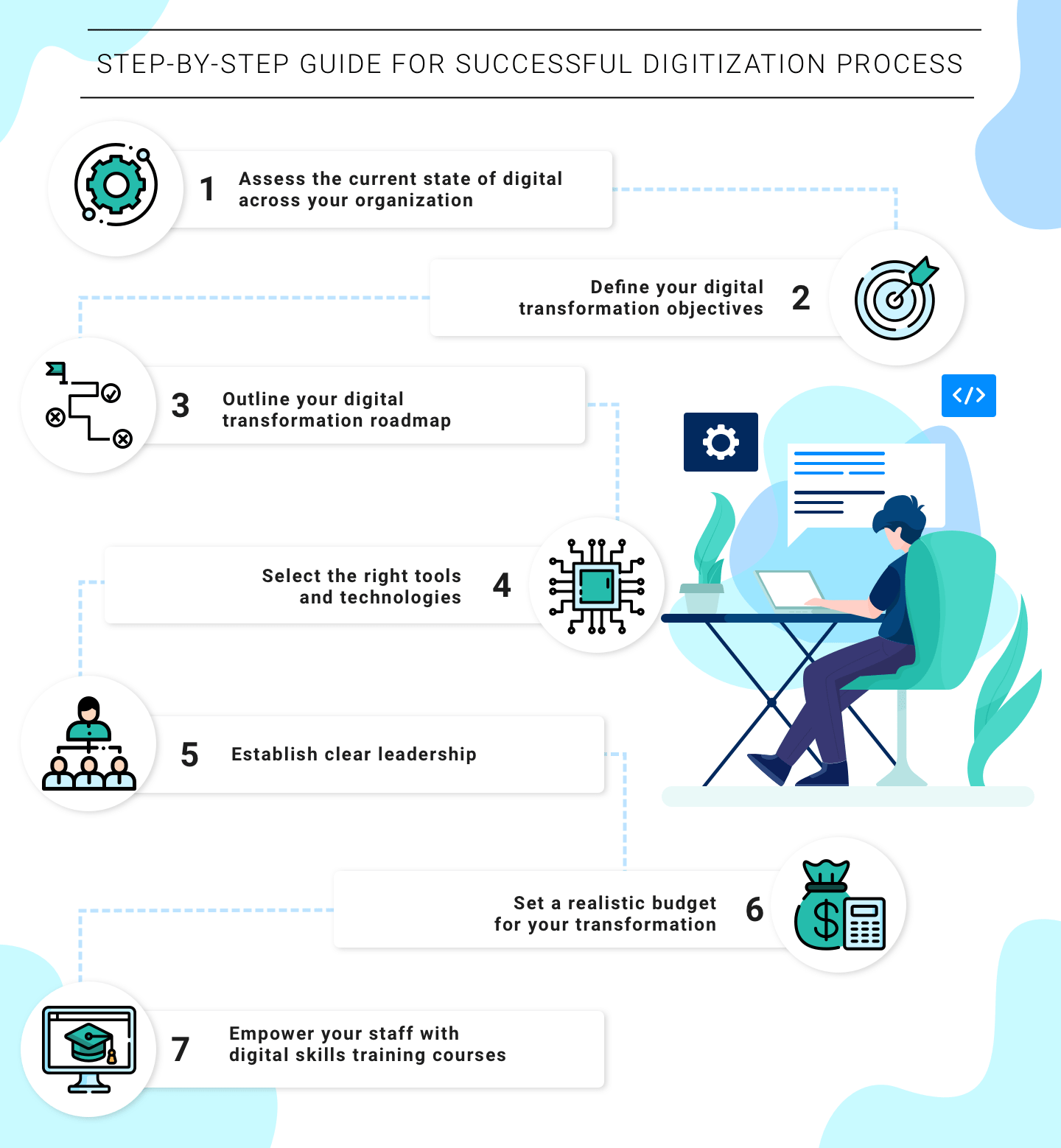 guide for successful digitalization process