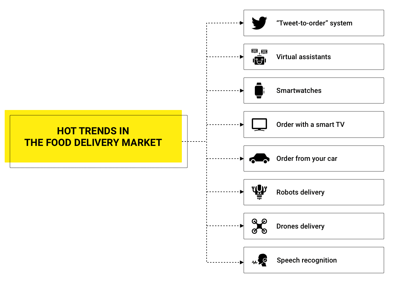 hot food trends