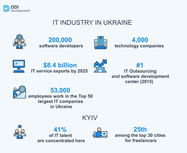 Ukrainian IT market in numbers