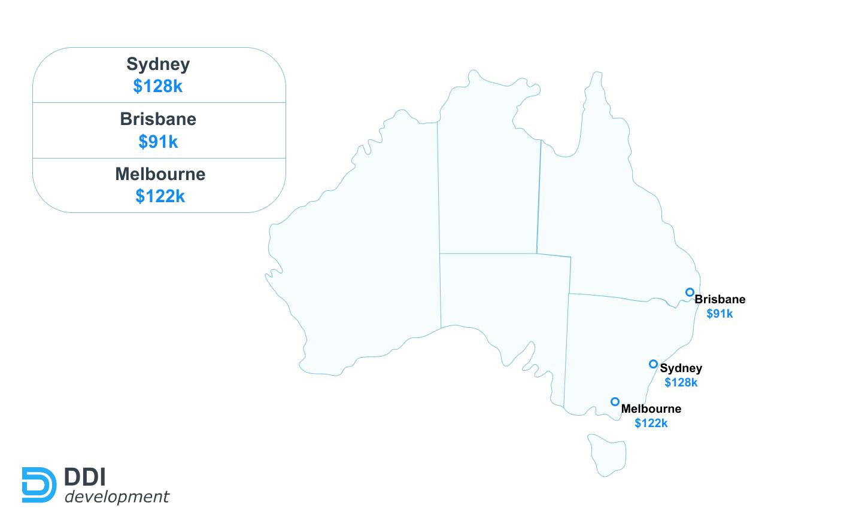 Average JavaScript developer salaries in Australia by cities