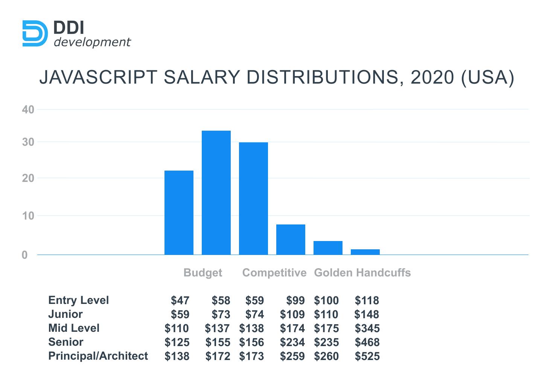 javascript salary distributions