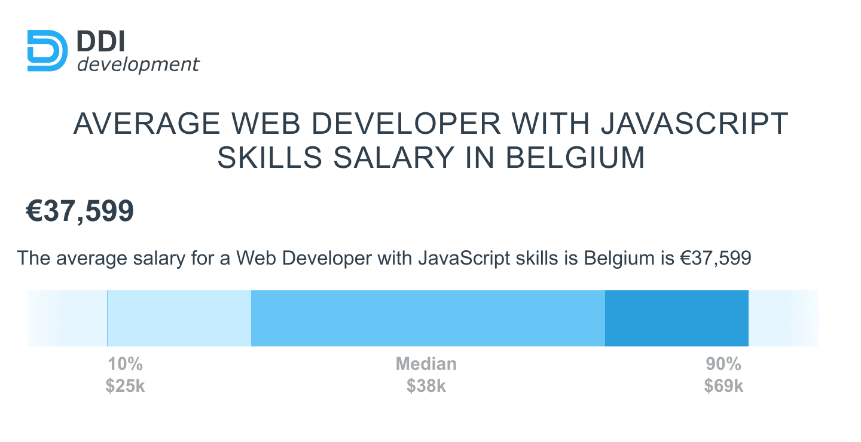 Average JavaScript developer salaries in Belgium