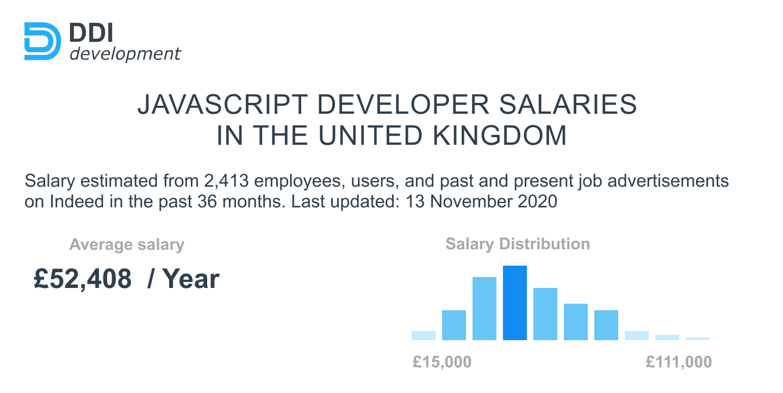 Average JavaScript Developer Salary in the United Kingdom
