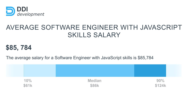 JavaScript developer salary in the USA