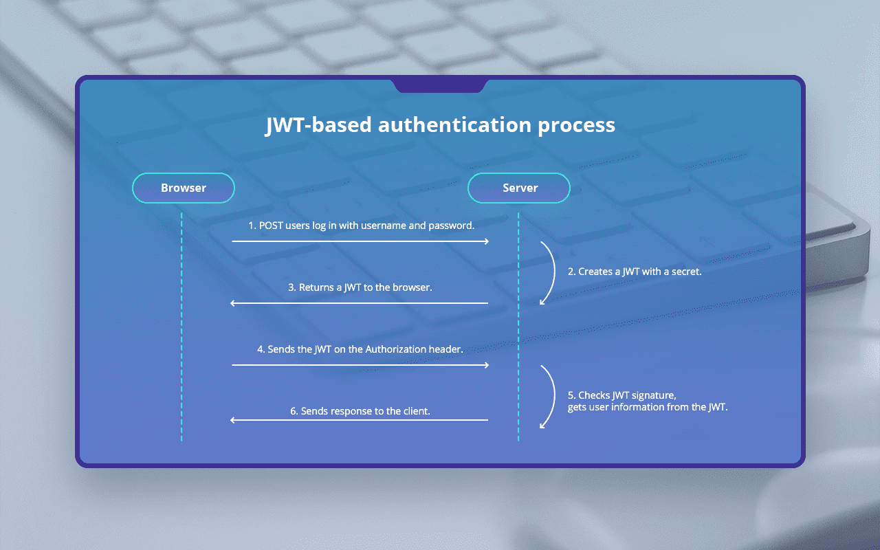 JWT-based authentication