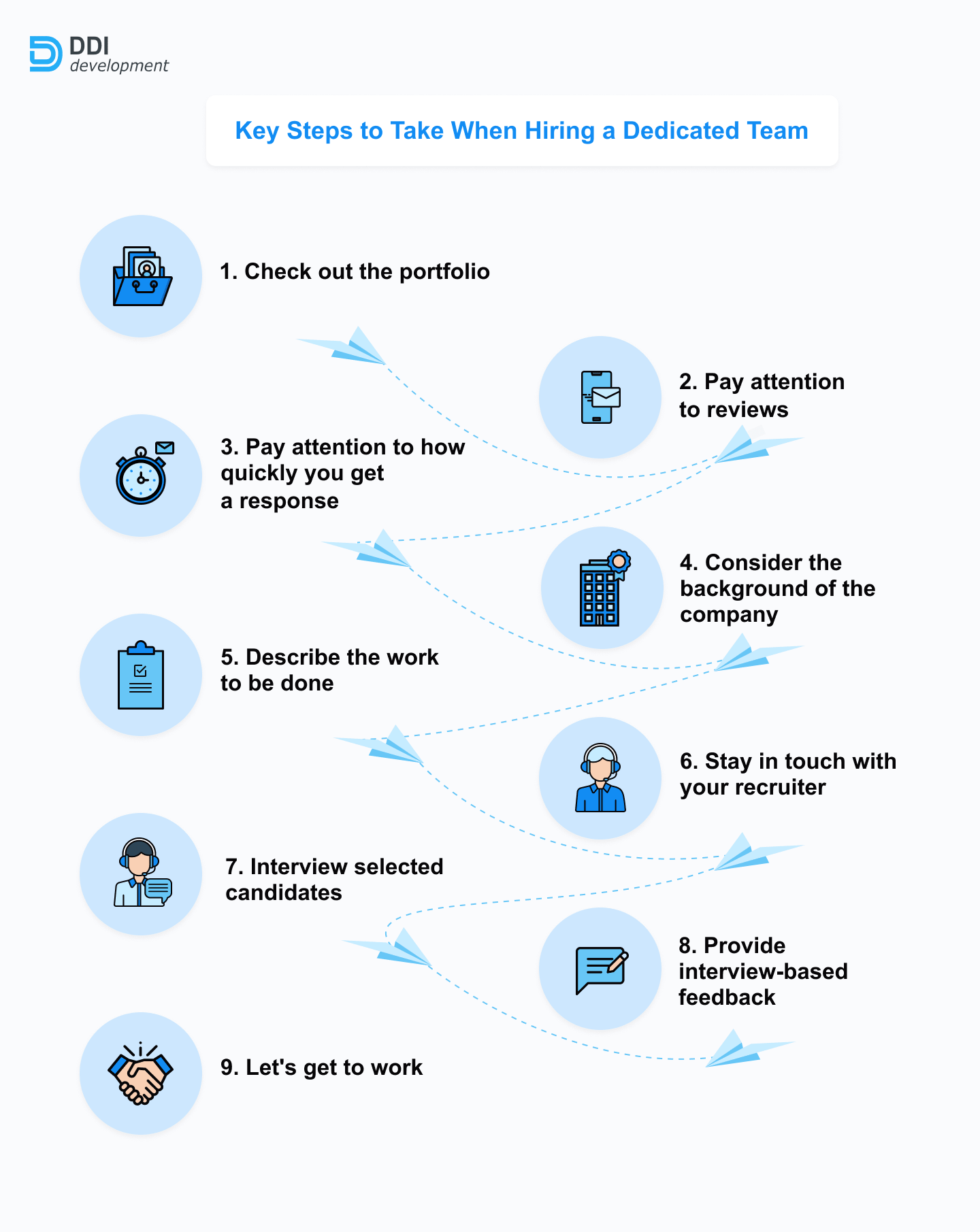 steps to hiring dedicated development team
