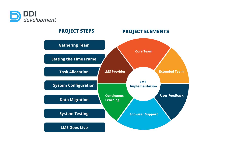LMS implementation process