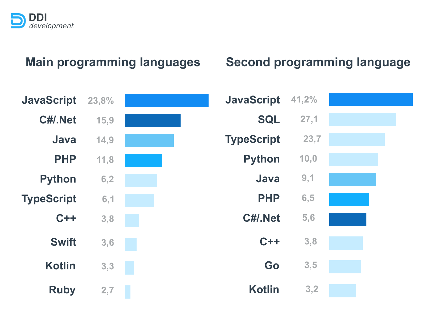 Why you should hire Python developers