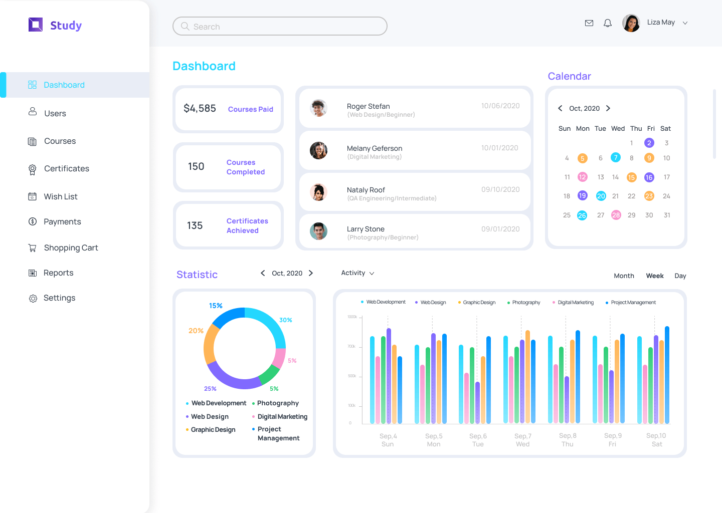 Manager Dashboard of online course software