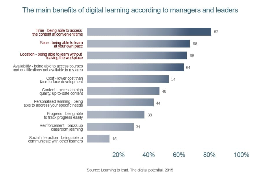 benefits of digital learning