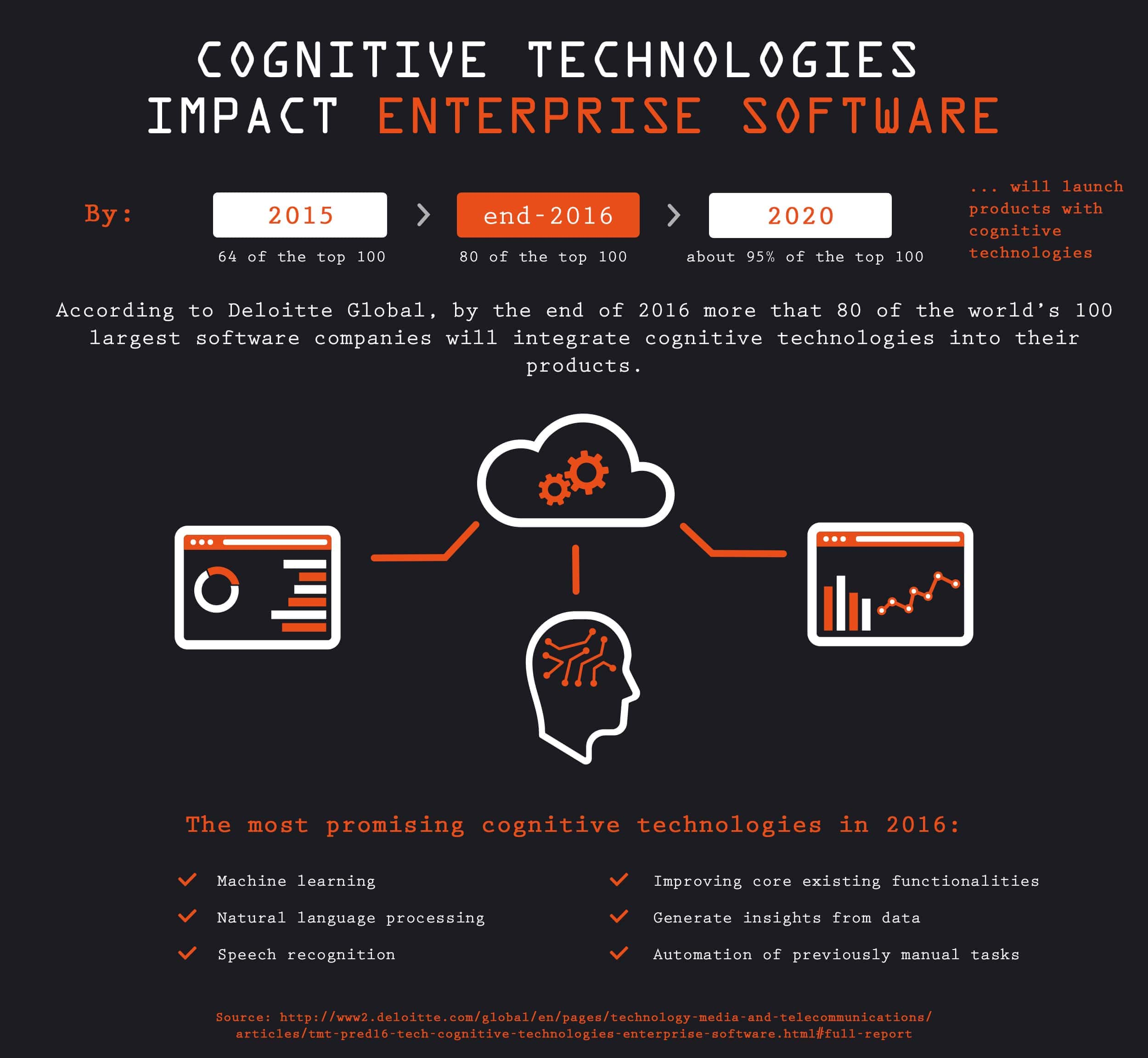 cognitive technologies impact enterprise software