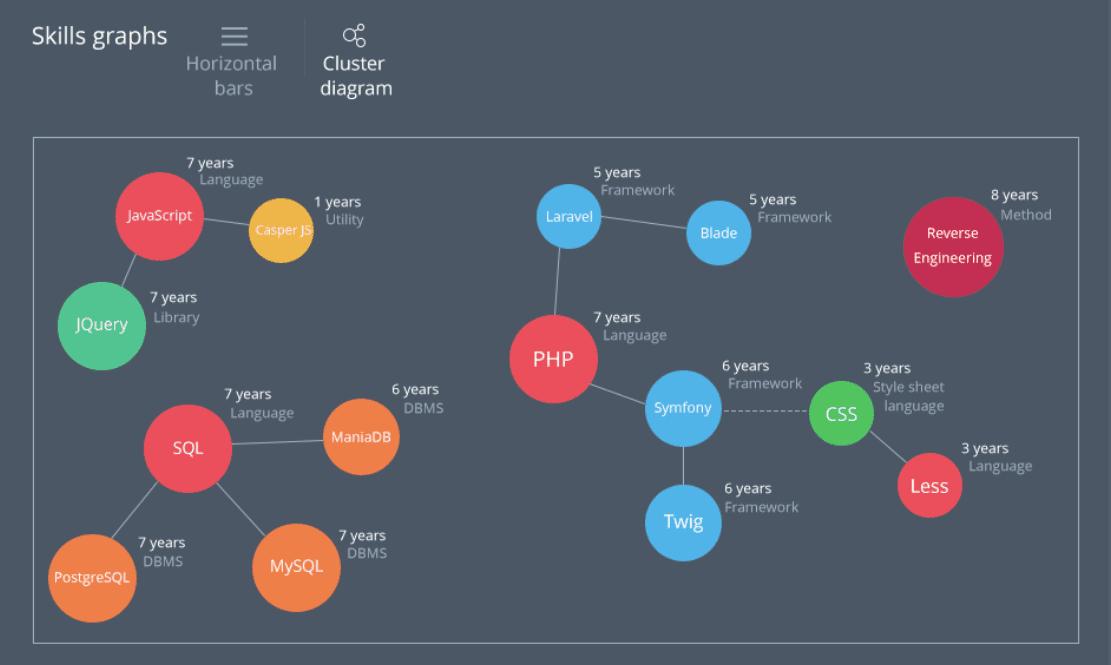 skills graphs