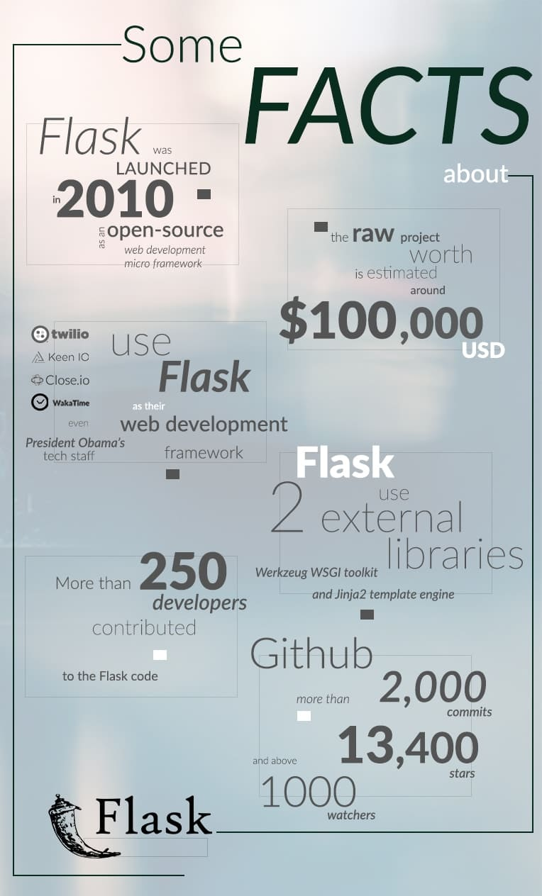 Django vs flask which framework is better for your web app ddi facts about flask framework malvernweather Choice Image