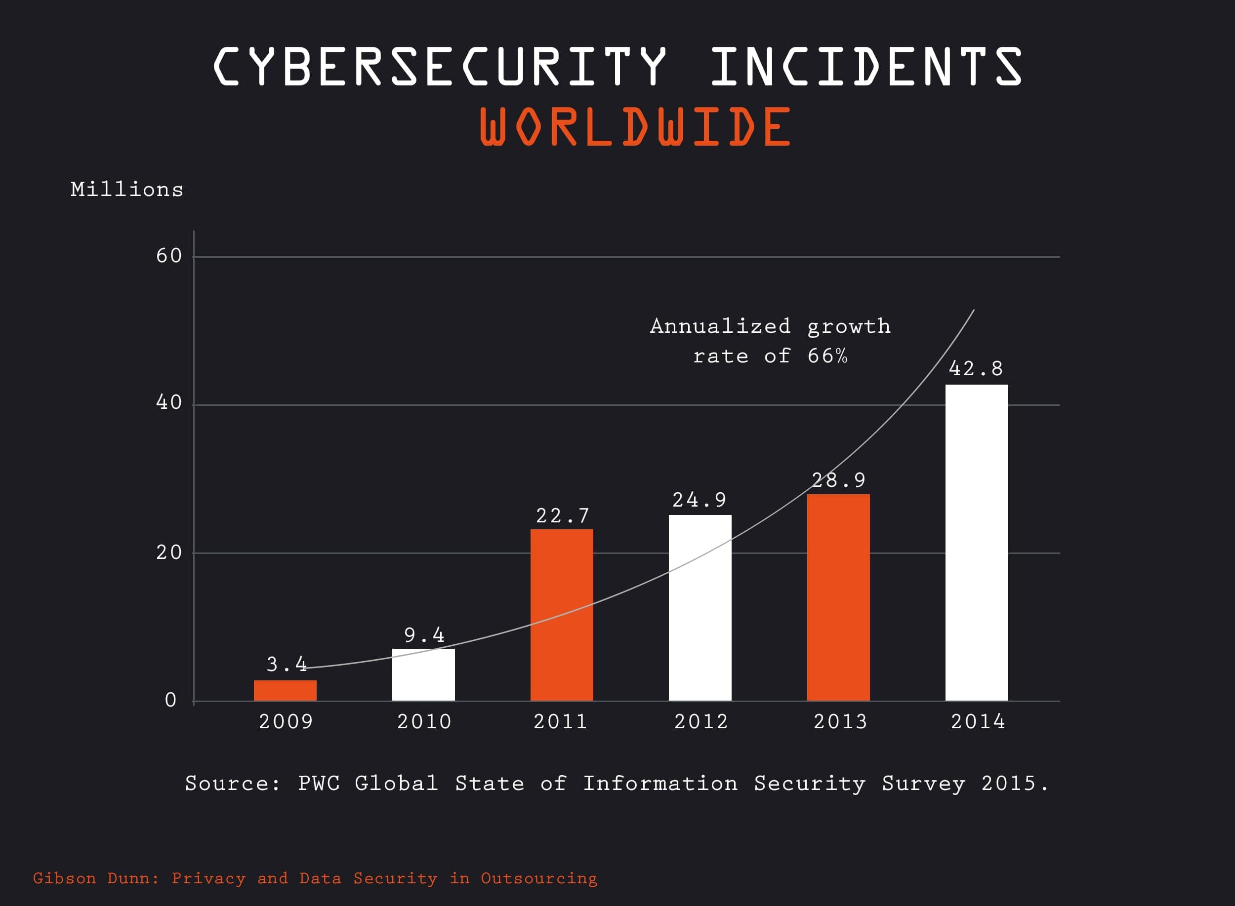 cybersecurity incidents worldwide
